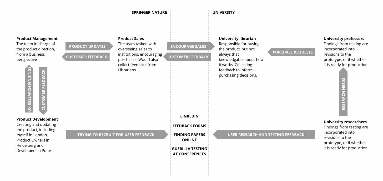 A diagram showing the complication of the relations between the users at a university and the production team at Springer Nature