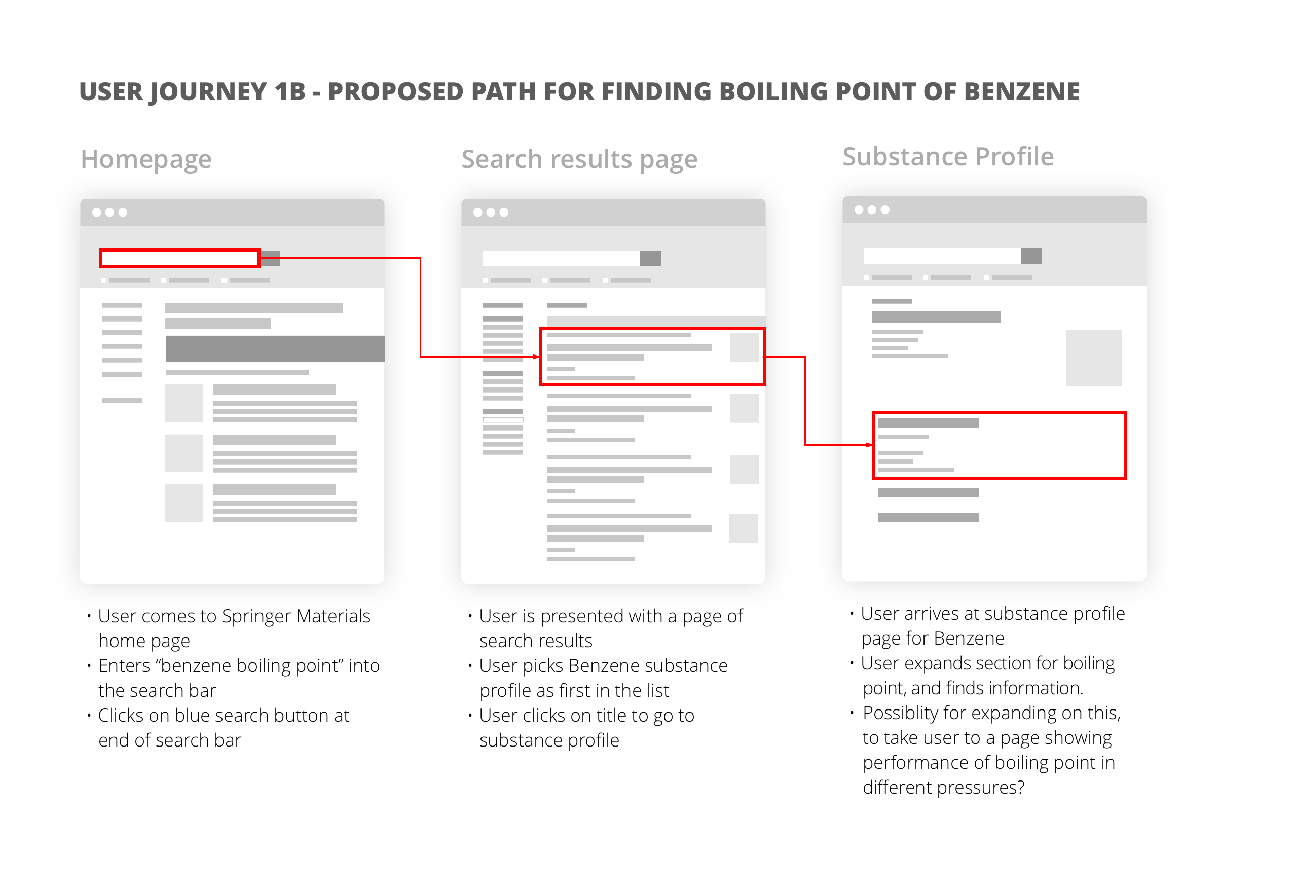 Proposed user journey to improve finding the boiling point of benzene