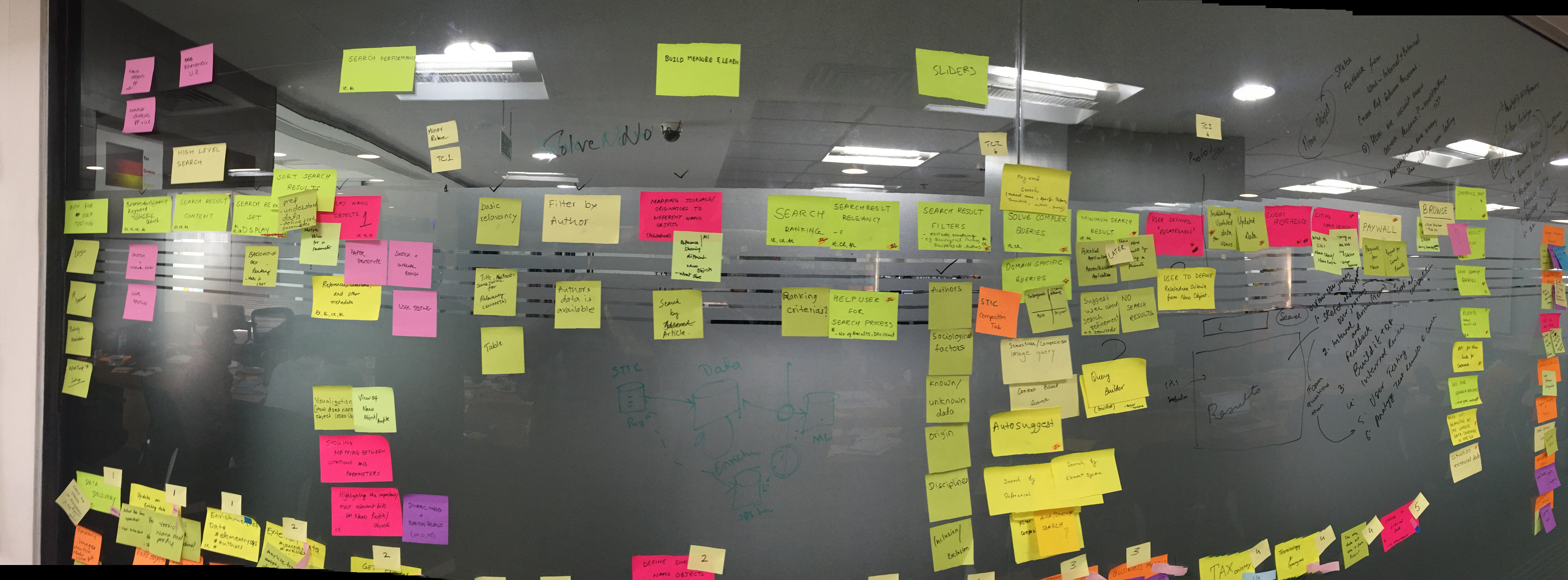 Glass wall with a large number of sticky notes, explaining our thinking around how we were going to build Nature Nano