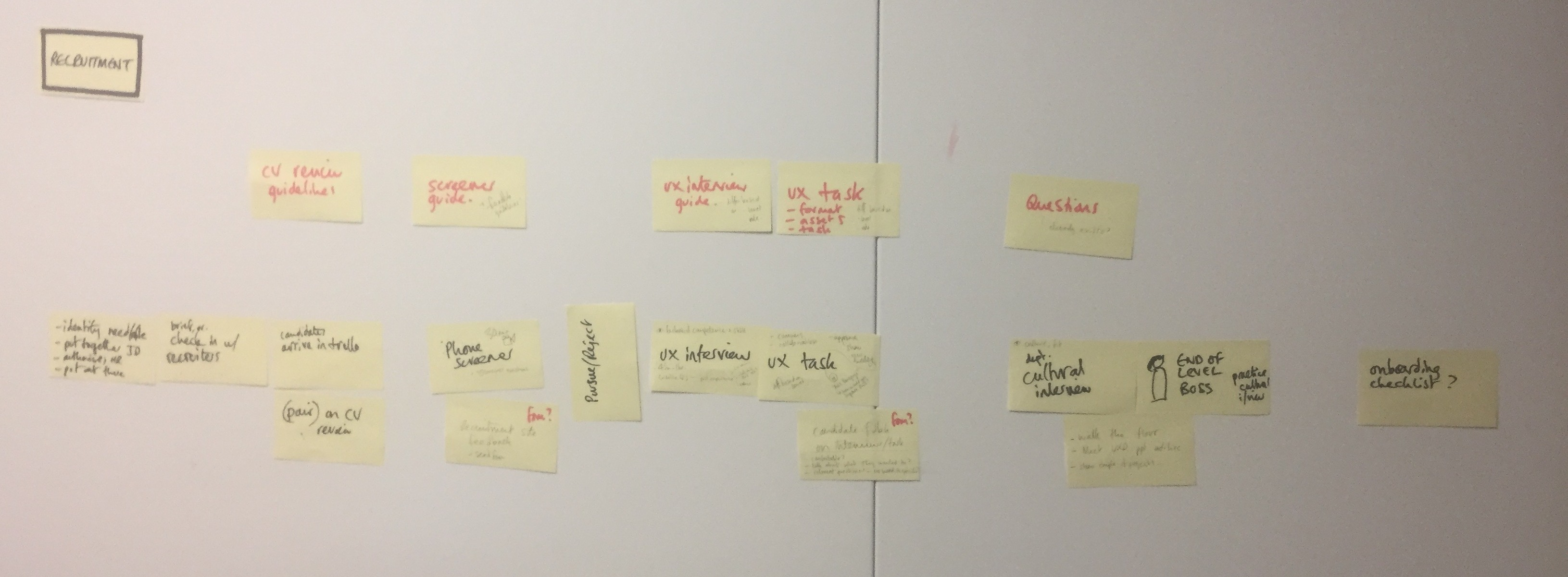 Sticky notes showing how we planned the recruitment process for the Pune UXD team