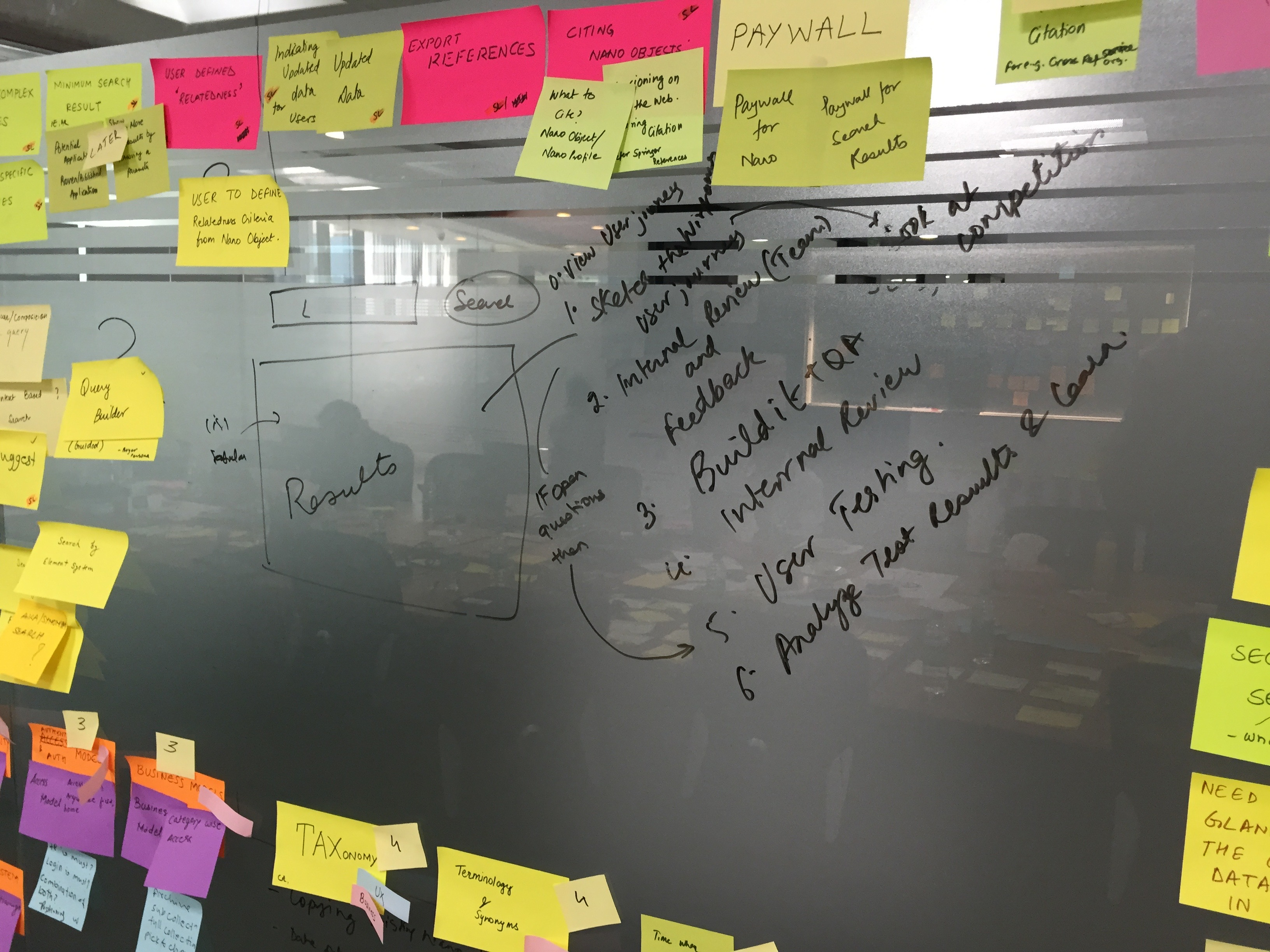 Adhesive notes on a glass wall, with written text, describing the Build, Measure, Learn process