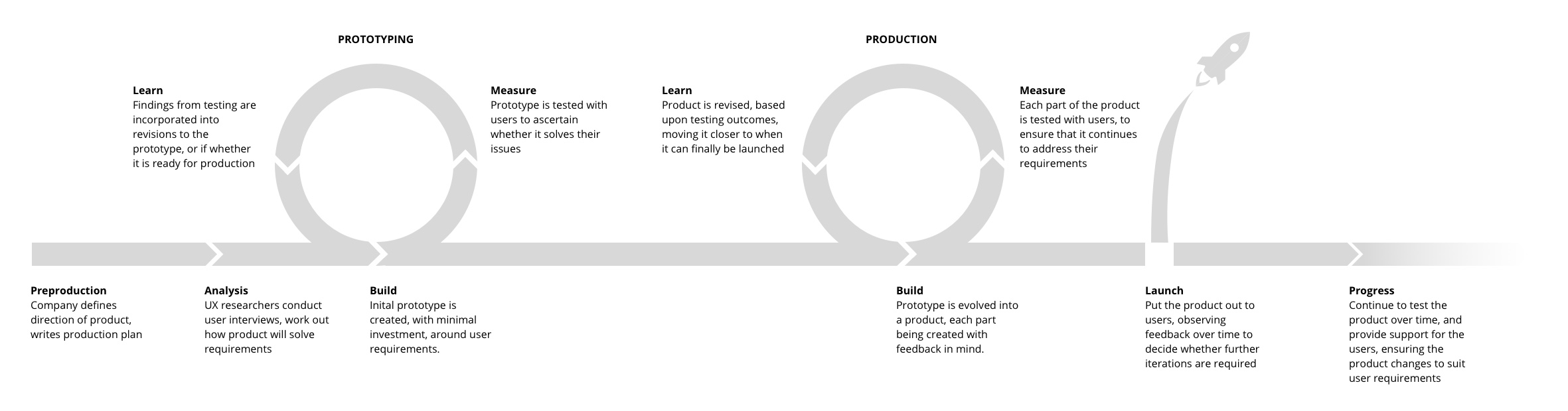 Diagram showing the different stages in a user-centred production process